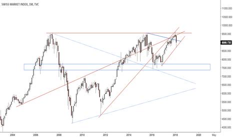 SSMI: Swiss index after failed break out