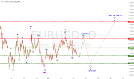 EURUSD: EURUSD Wave Analysis 31 JUL 2016