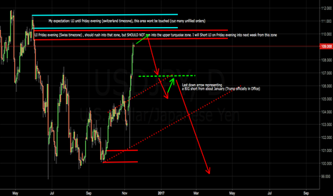 USDJPY: UJ -> I'm favoring a short from this friday into the next week