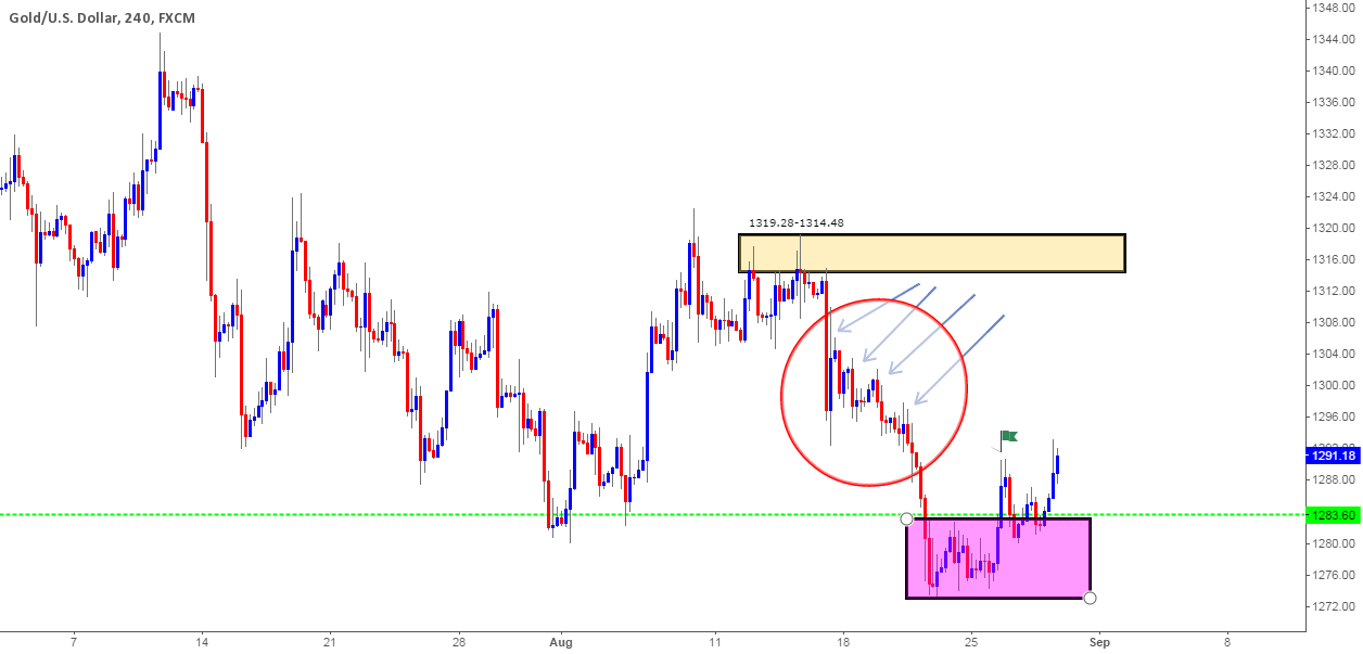 """""""Gold: Higher prices have likely been confirmed."""" by trader ICmarkets — published August 28, 2014"""