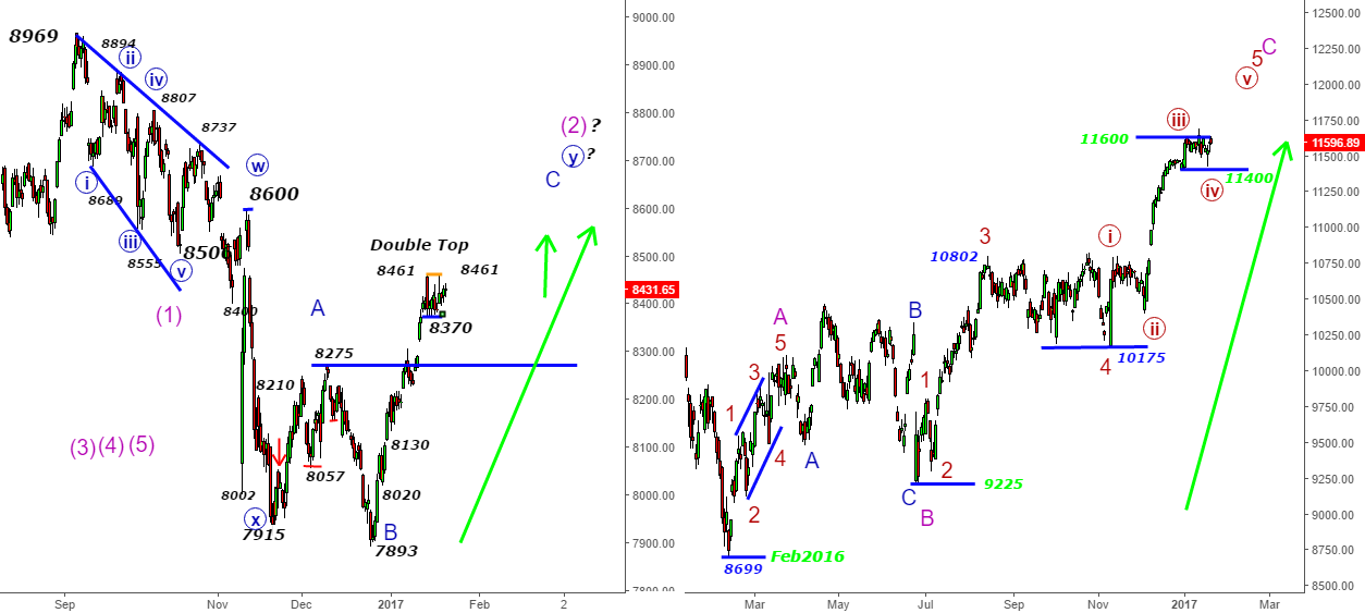 DAX & India Nifty- The Last Bulls Capsule from 11400 -Trump Card
