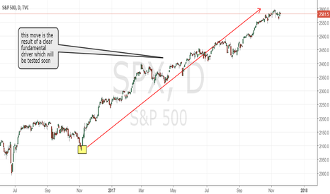 SPX: SP500; technical and fundamental analysis
