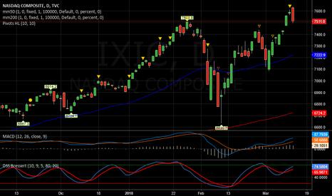 IXIC: NASDAQ   -   LONG