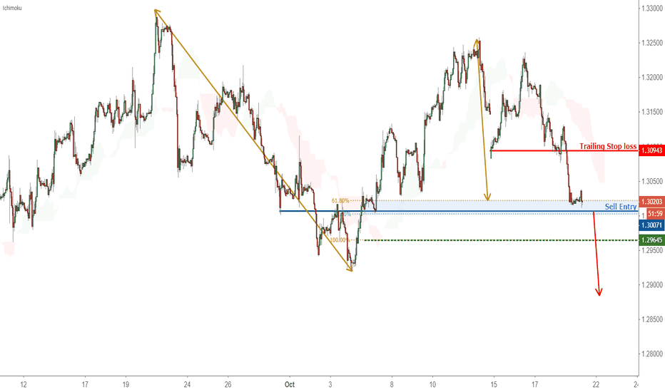 GBPUSD: Possible trend shift in GBPUSD – going short