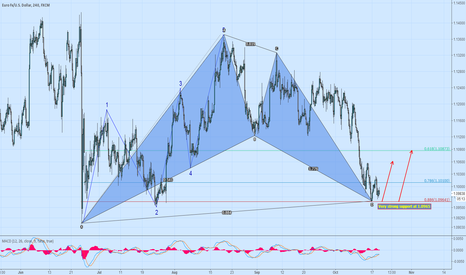 EURUSD: EURUSD Long set up at 1.0970
