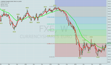 FXE: WHAT I'M LOOKING AT NEXT WEEK: MON, EWZ, VIX PRODUCTS, FXE