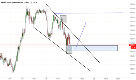 GBPNZD: Buy opportunity