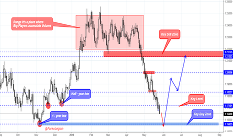 EURUSD: The best place for open buy on EUR/USD is...