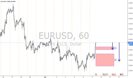 EURUSD: EURUSD...Short