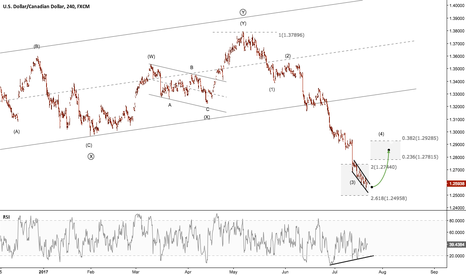 USDCAD: USDCAD - Still bearish bias, but not time to sell