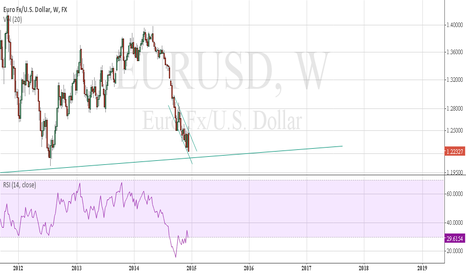 EURUSD: EUR in danger