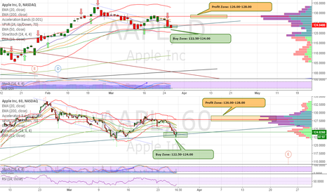 AAPL: Apple Reversal Bounce on Daily Trendline and Oversold Daily