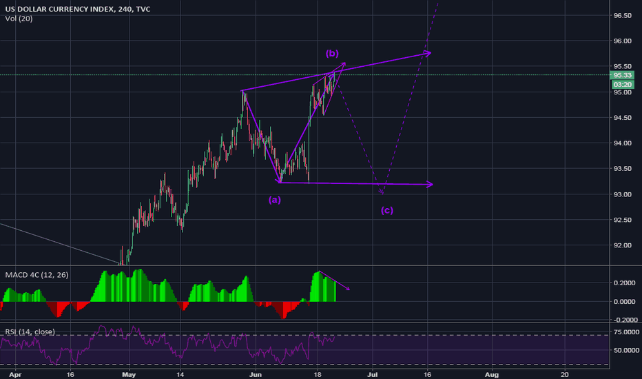 DXY: Running flat, C-Leg about to form.