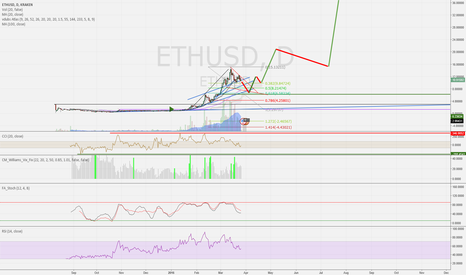 ETHUSD: My future prediction based on popularity.
