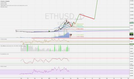 ETHUSD: My future prediction based on popularity.