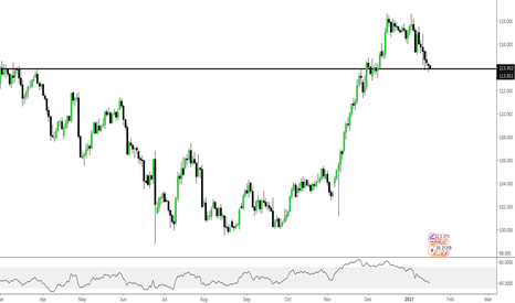 USDJPY: USDJPY - EASY MONEY