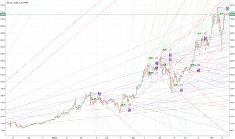 BTCUSD: Bitcoin : next target 8640