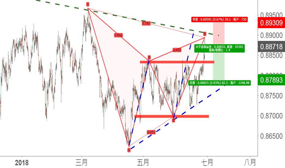EURGBP: 下降趨勢線與諧波疊加:看空EUR/GBP