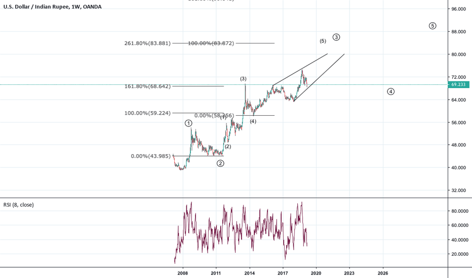 Usdinr Updated Elliott Wave Count