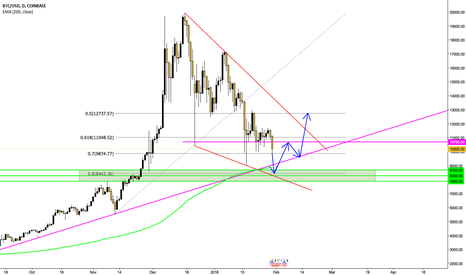 BTCUSD: WHEN WILL BITCOIN RISE.....