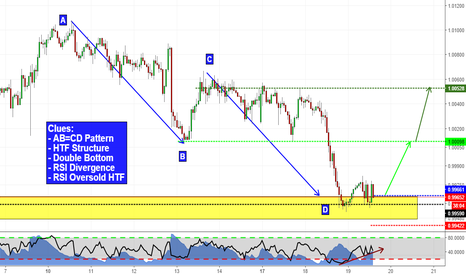 USDCHF: Double Bottom at Structure (USDCHF analysis)