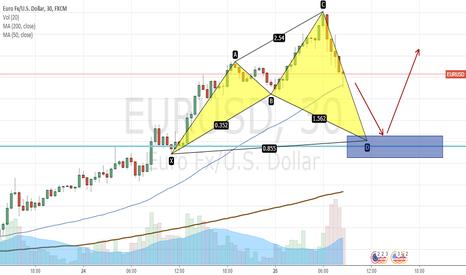 EURUSD: Bullish pattern
