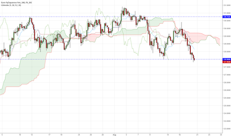 EURJPY: EURJPY - possible break of consolidation