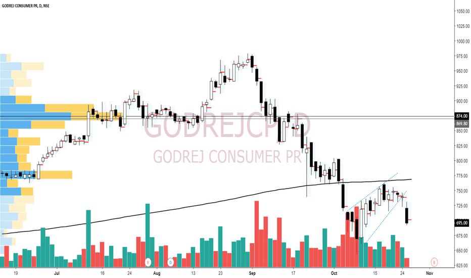 GODREJCP: Godrejcp