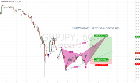 GBPJPY: GBPJPY SETUP FOR 31 AUGUST.