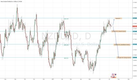 NZDUSD: NZDUSD sell d1 medium-term