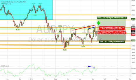 AUDJPY: AUDJPY projections