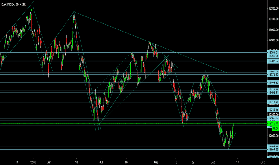 DAX: DAX: Dax Index Almost out of the Mire