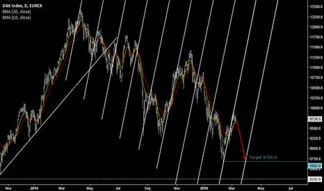 DY1!: DAX bear wave