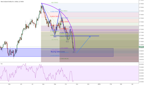 NZDUSD: NZDUSD: potential buying zone to a start of a corrective wave