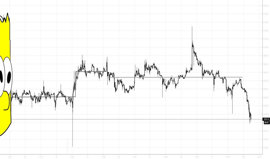 """BTCUSD: Trading """"the Bart Pattern"""" III: Sell off"""