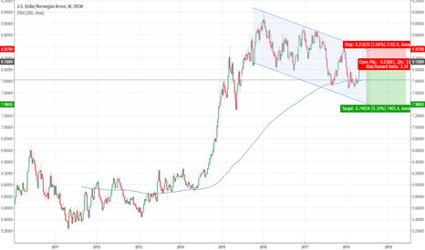 USDNOK: USDNOK kissed top of downward channel, opportunity to sell high