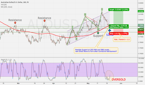 AUDUSD: AUDUSD Long... USD Rate Hike still not expected anytime soon