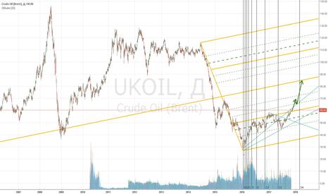 UKOIL: Нефть...теперь только лонг.....