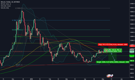 BTCUSD: BTCUSD Mid-Term Short Play to $7000