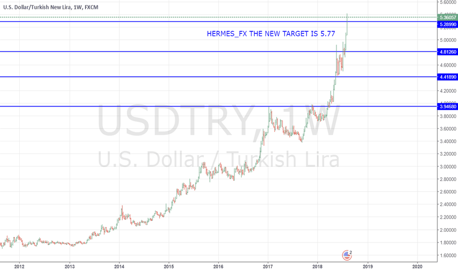 USDTRY: Why to Go Long for USDTRY?