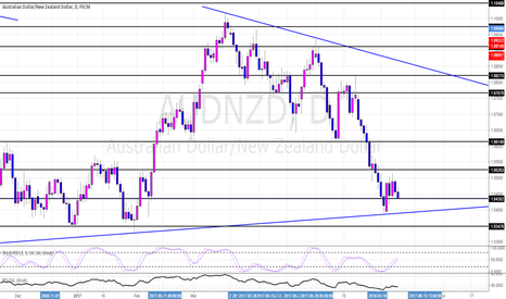 AUDNZD: AUDNZD Daily Potential Long