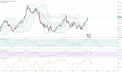 EURGBP: Improving my Cash portfolio