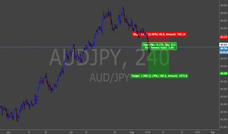AUDJPY: Yen is Building
