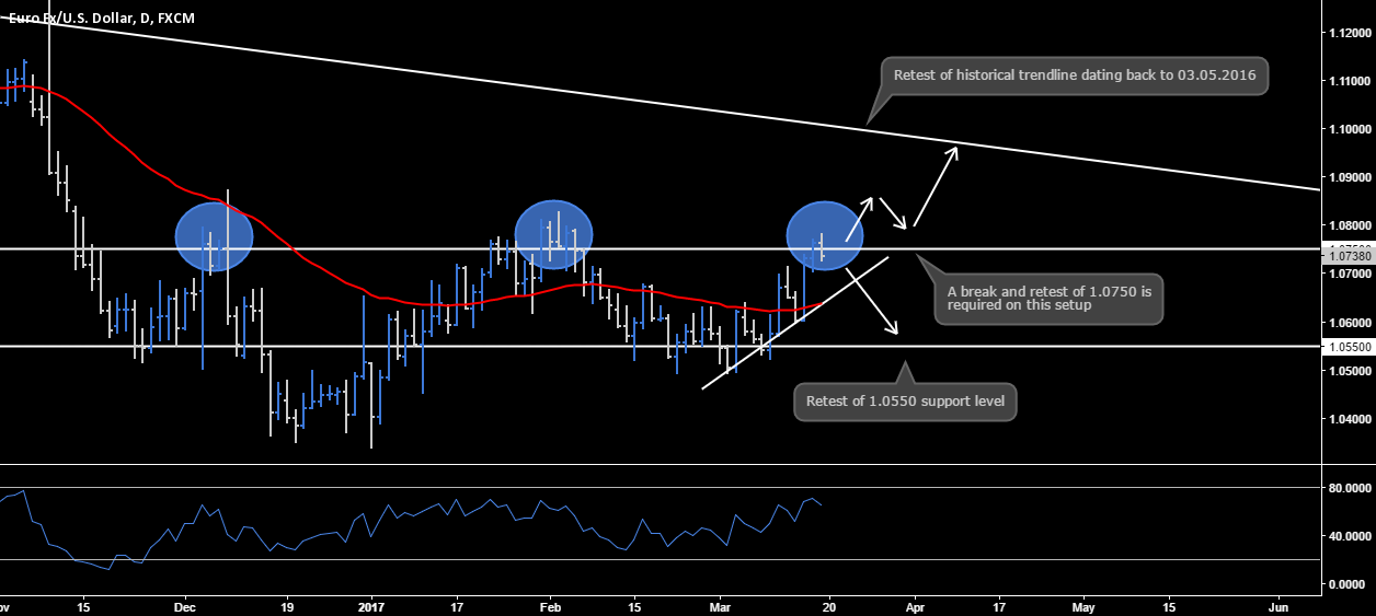 EUR.USD - Technical Breakdown