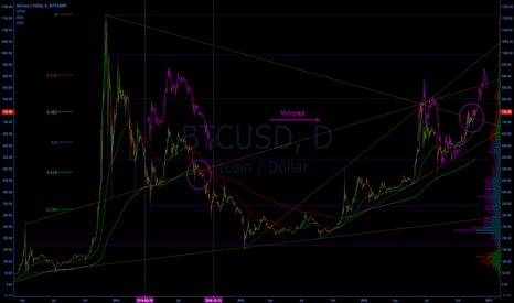 BTCUSD: Bitcoin Price Forecast Based on Market Symmetry