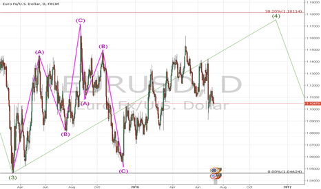 EURUSD: Elliott wave analysis eurusd