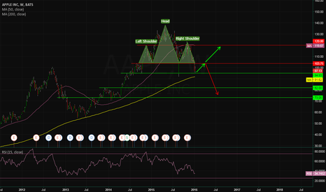 AAPL: Head and Shoulders attracts brears! $AAPL