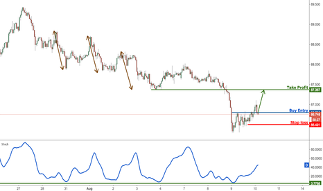 AUDJPY: AUDJPY start buying for a strong push up