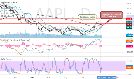 AAPL: Pause in the uptrend