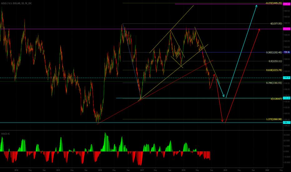 XAUUSD: Two possible scenarios for Gold